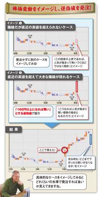 株価変化をイメージし、逆指値を発注!