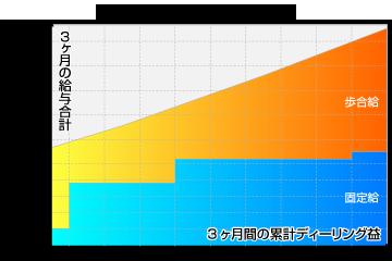3ヶ月間の給与合計イメージ図