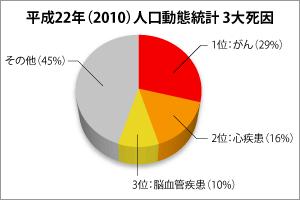 平成22年(2010)人口動態統計3大死因
